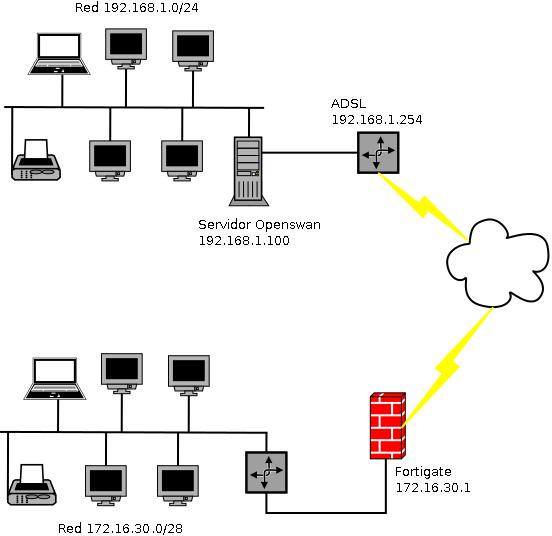 Diagrama de red.